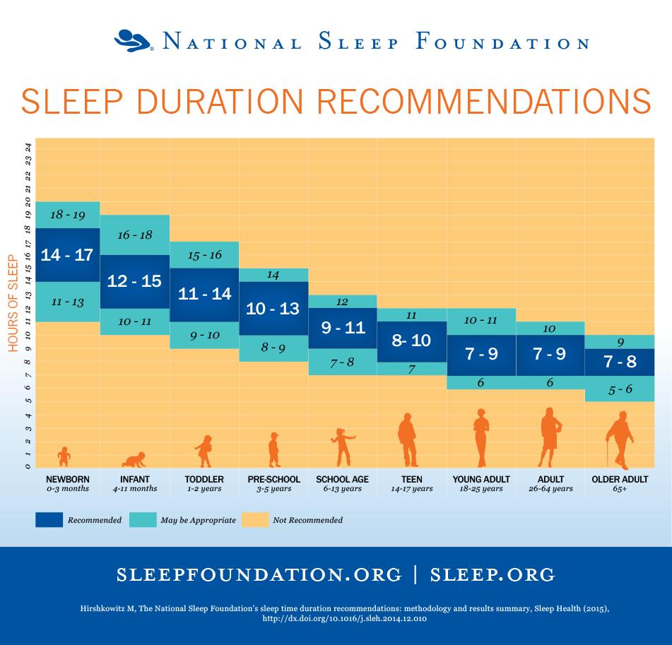 besoins en sommeil par âge